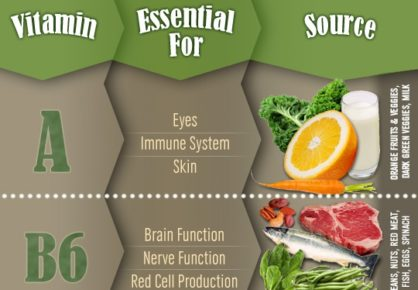 [Infographic] Essential guide to essential vitamins & their food sources - HellaWella