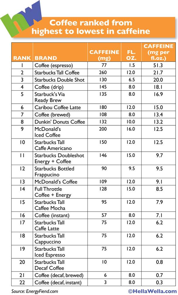 HellaWella_CaffeineInCoffee_Chart