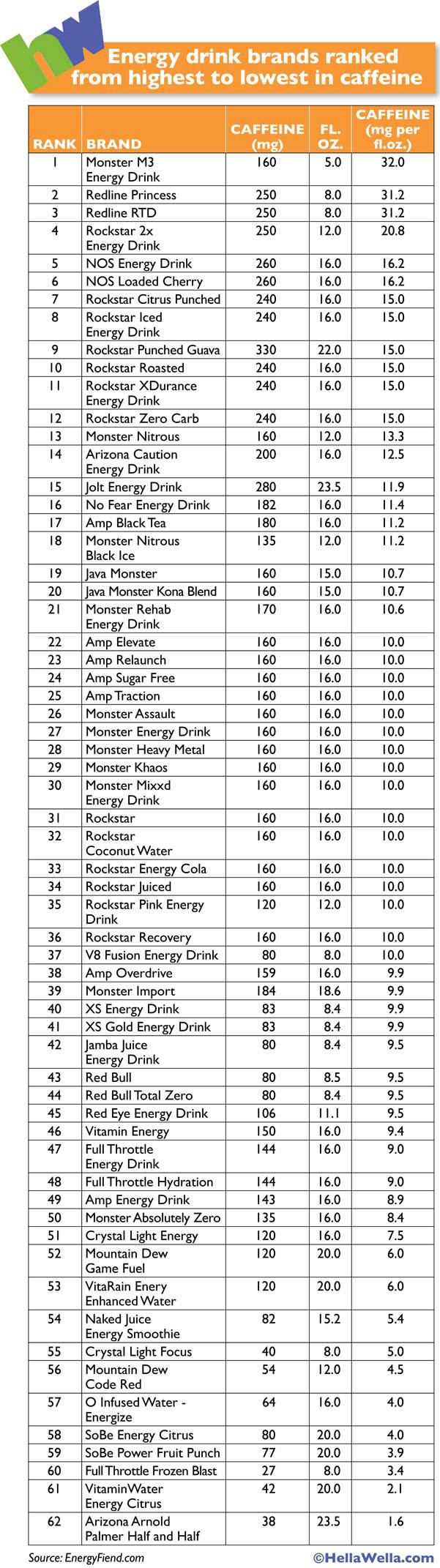 HellaWella_CaffeineInEnergyDrinks_Chart