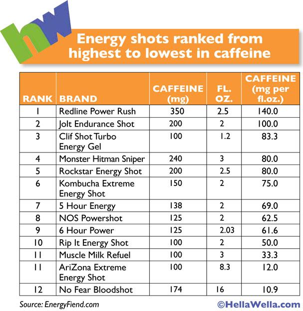 HellaWella_CaffeineInEnergyShots_Chart