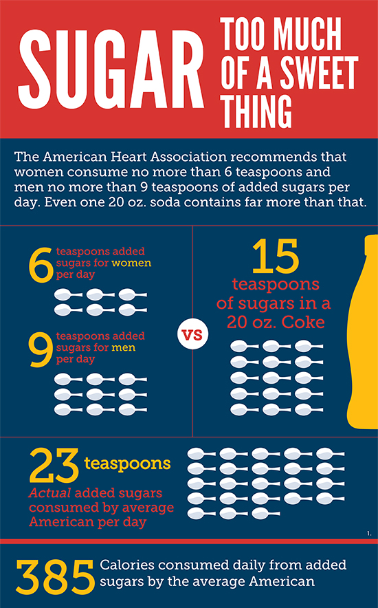Eats_SugaryDrinks_Infographic1A