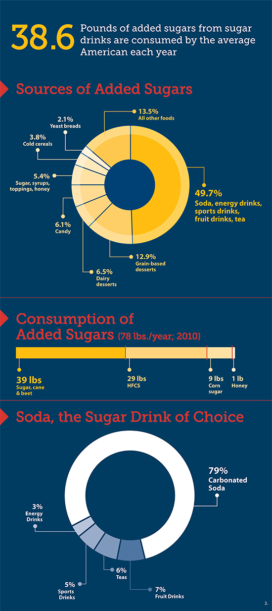 Eats_SugaryDrinks_Infographic2A